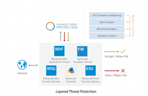 Barracuda Layered Threat Protection
